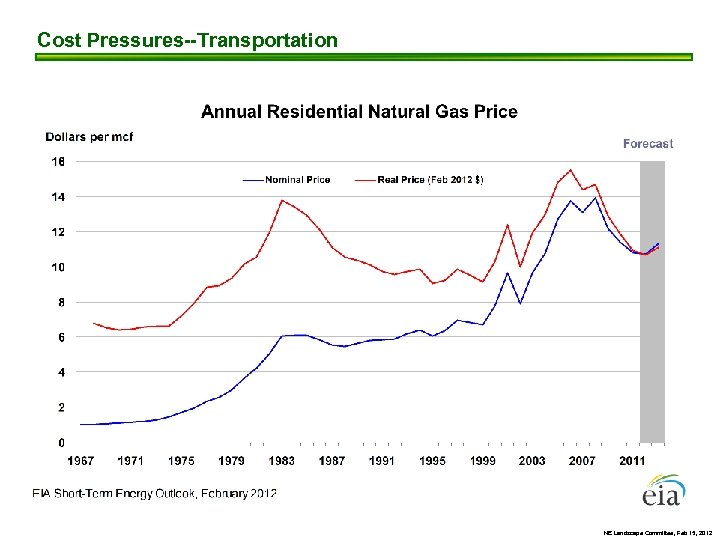 Cost Pressures--Transportation NE Landscape Committee, Feb 15, 2012