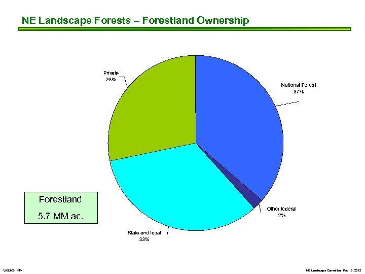 NE Landscape Forests – Forestland Ownership Forestland 5. 7 MM ac. Source: FIA NE
