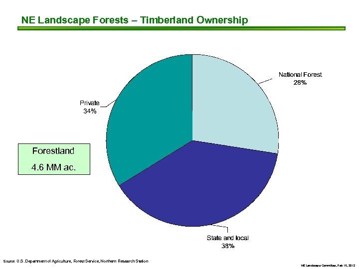 NE Landscape Forests – Timberland Ownership Forestland 4. 6 MM ac. Source: U. S.