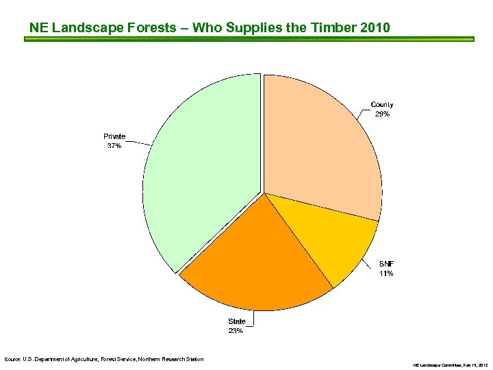 NE Landscape Forests – Who Supplies the Timber 2010 Source: U. S. Department of