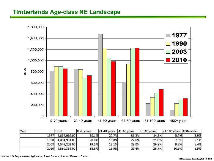 Timberlands Age-class NE Landscape Source: U. S. Department of Agriculture, Forest Service, Northern Research