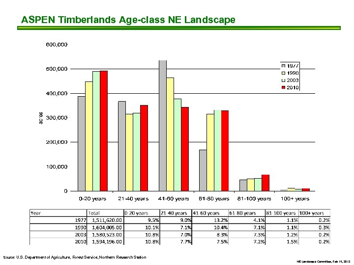 ASPEN Timberlands Age-class NE Landscape Source: U. S. Department of Agriculture, Forest Service, Northern
