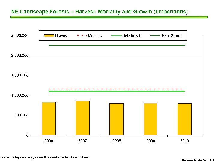NE Landscape Forests – Harvest, Mortality and Growth (timberlands) Source: U. S. Department of