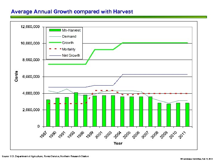 Average Annual Growth compared with Harvest Source: U. S. Department of Agriculture, Forest Service,