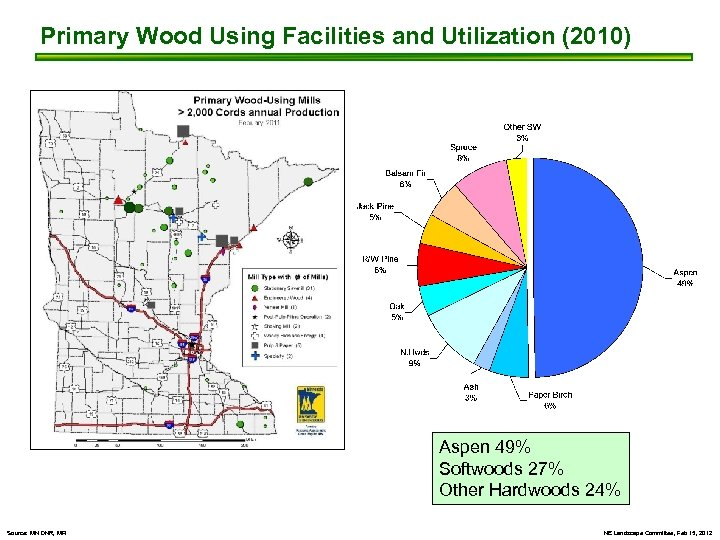 Primary Wood Using Facilities and Utilization (2010) Aspen 49% Softwoods 27% Other Hardwoods 24%