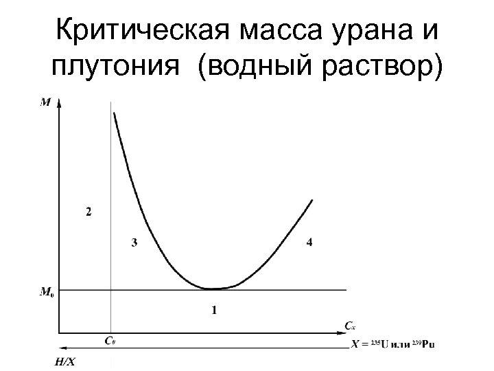 Критическая масса урана и плутония (водный раствор)