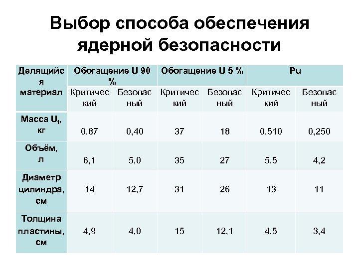 Выбор способа обеспечения ядерной безопасности Делящийс Обогащение U 90 Обогащение U 5 % Pu