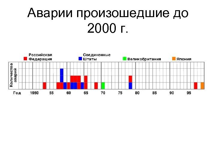 Аварии произошедшие до 2000 г.