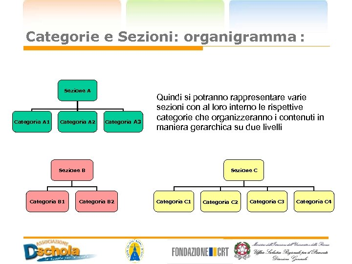 Categorie e Sezioni: organigramma : Sezione A Categoria A 1 Categoria A 2 Categoria