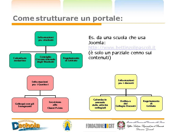 Come strutturare un portale: Informazioni per studenti Consiglio Circoscrizionale degli Studenti Calendario scolastico Regolamento