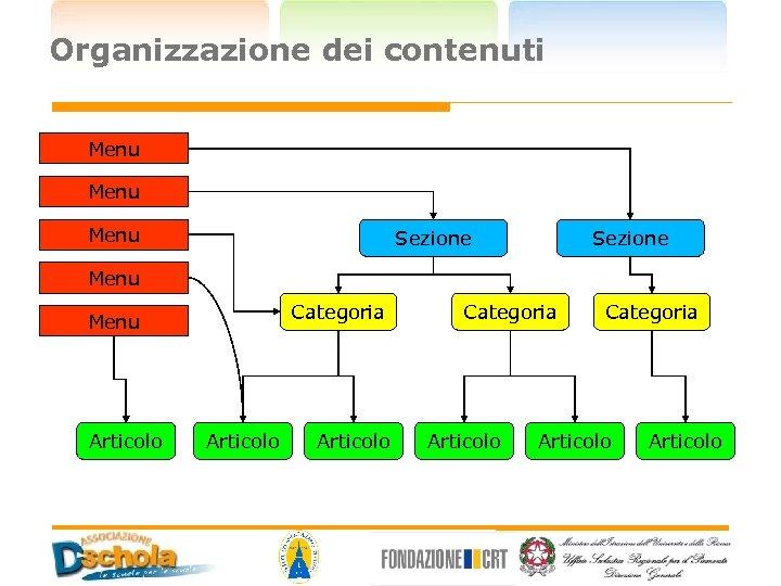 Organizzazione dei contenuti Menu Sezione Menu Categoria Menu Articolo Categoria Articolo