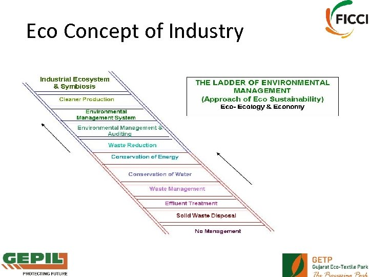 Eco Concept of Industry