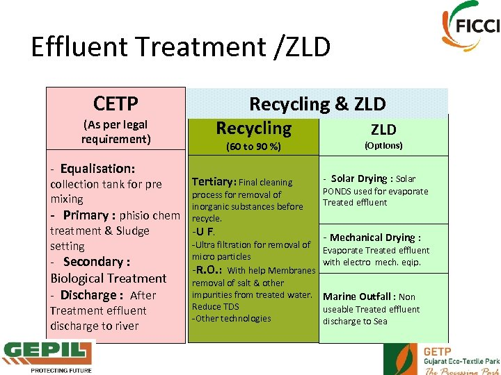 Effluent Treatment /ZLD CETP (As per legal requirement) Recycling & ZLD Recycling (60 to