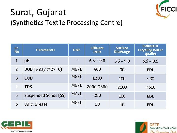 Surat, Gujarat (Synthetics Textile Processing Centre) Sr. No Parameters Unit Effluent Inlet Surface Discharge