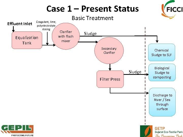 Case 1 – Present Status Effluent Inlet Coagulant, lime, polyelectrolyte dosing Equalization Tank Basic