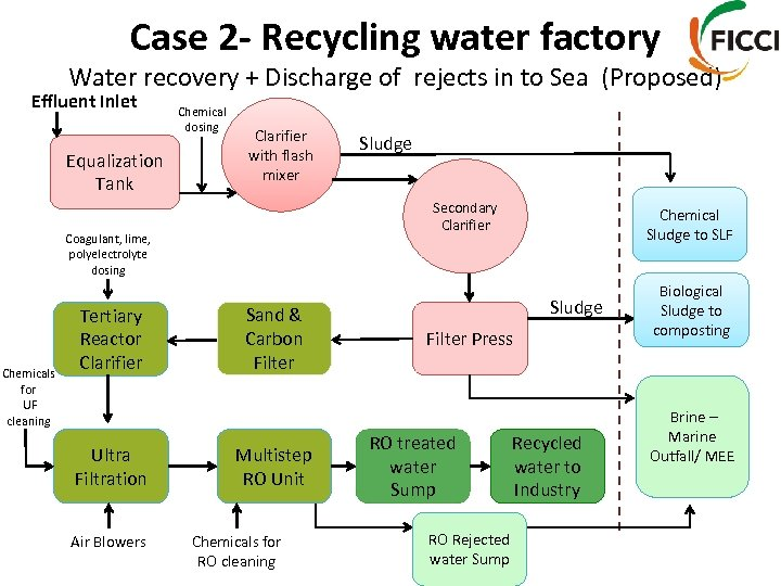 Case 2 - Recycling water factory Water recovery + Discharge of rejects in to