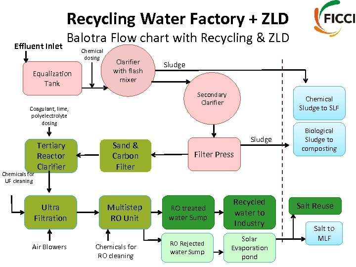 Recycling Water Factory + ZLD Effluent Inlet Balotra Flow chart with Recycling & ZLD
