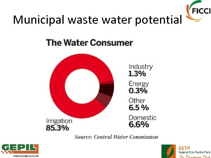 Municipal waste water potential