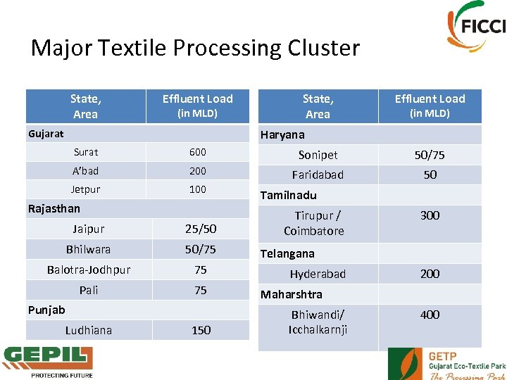 Major Textile Processing Cluster State, Area Effluent Load (in MLD) Haryana Gujarat Surat 600