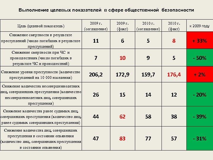 Выполнение целевых показателей в сфере общественной безопасности 2009 г. (соглашение) 2009 г. (факт) 2010