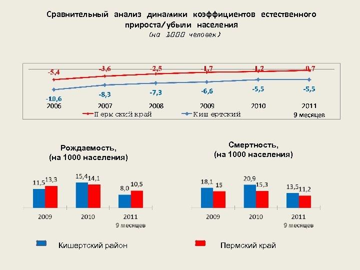Сравнительный анализ динамики коэффициентов естественного прироста/убыли населения (на 1000 человек) Рождаемость, (на 1000 населения)