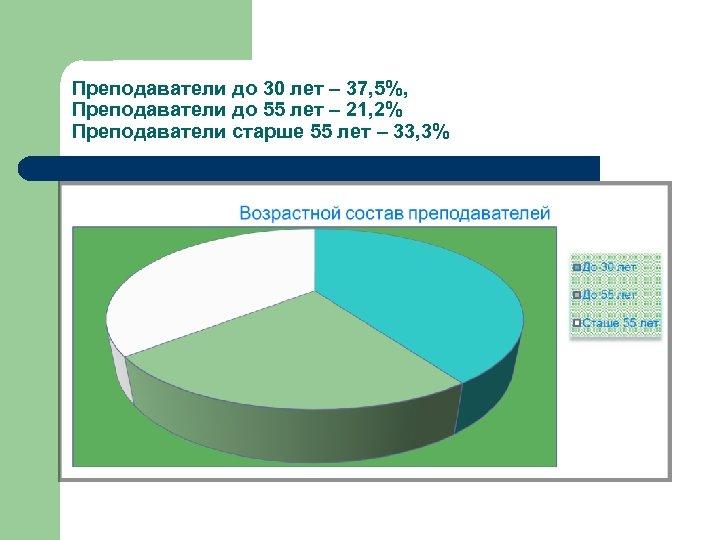Преподаватели до 30 лет – 37, 5%, Преподаватели до 55 лет – 21, 2%