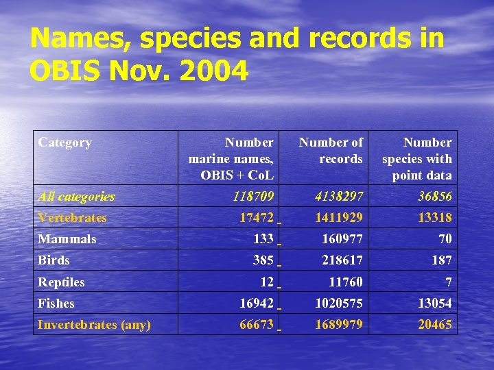 Names, species and records in OBIS Nov. 2004 Category Number marine names, OBIS +