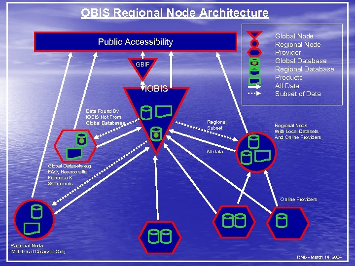 OBIS Regional Node Architecture Global Node Regional Node Provider Global Database Regional Database Products