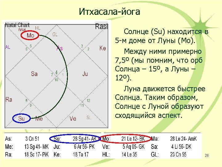 Итхасала-йога Солнце (Su) находится в 5 -м доме от Луны (Mo). Между ними примерно