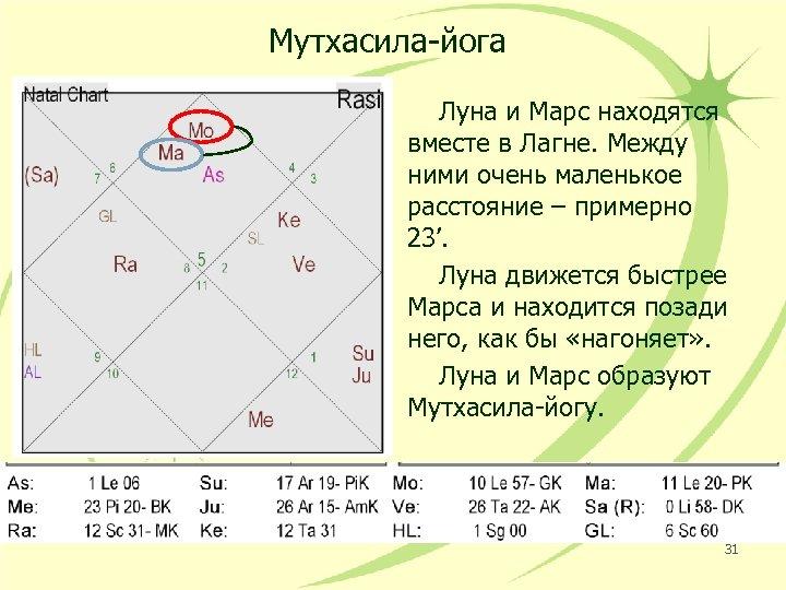 Мутхасила-йога Луна и Марс находятся вместе в Лагне. Между ними очень маленькое расстояние –