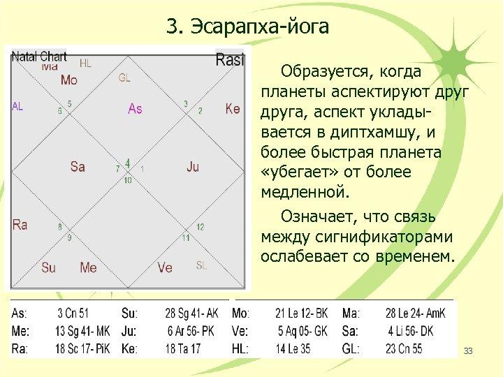 3. Эсарапха-йога Образуется, когда планеты аспектируют друга, аспект укладывается в диптхамшу, и более быстрая