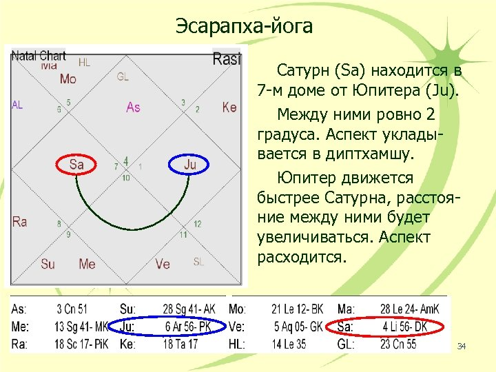 Эсарапха-йога Сатурн (Sa) находится в 7 -м доме от Юпитера (Ju). Между ними ровно