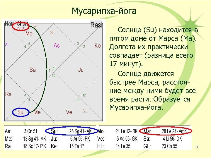 Мусарипха-йога Солнце (Su) находится в пятом доме от Марса (Ma). Долгота их практически совпадает