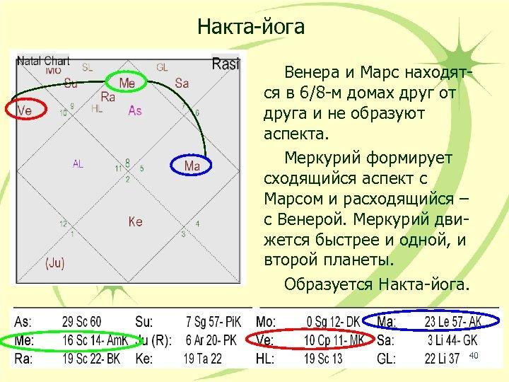 Накта-йога Венера и Марс находятся в 6/8 -м домах друг от друга и не