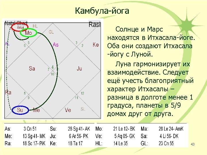 Камбула-йога Солнце и Марс находятся в Итхасала-йоге. Оба они создают Итхасала -йогу с Луной.