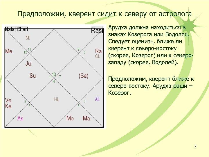 Предположим, кверент сидит к северу от астролога Арудха должна находиться в знаках Козерога или