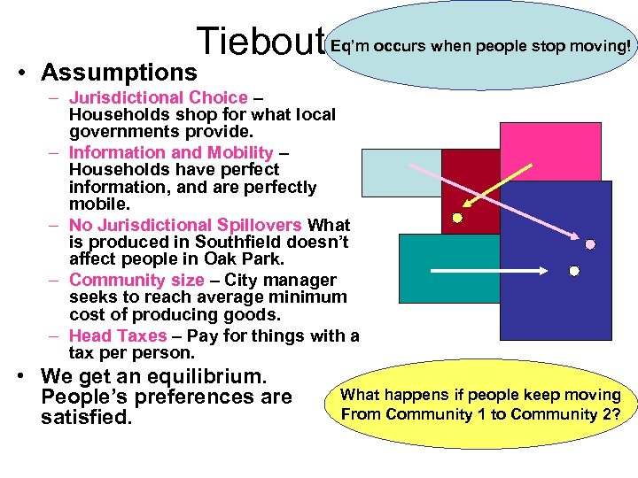 Tiebout Eq'm occurs when people stop moving! Model • Assumptions – Jurisdictional Choice –