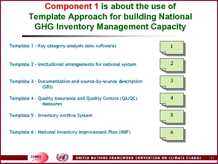 Component 1 is about the use of Template Approach for building National GHG Inventory