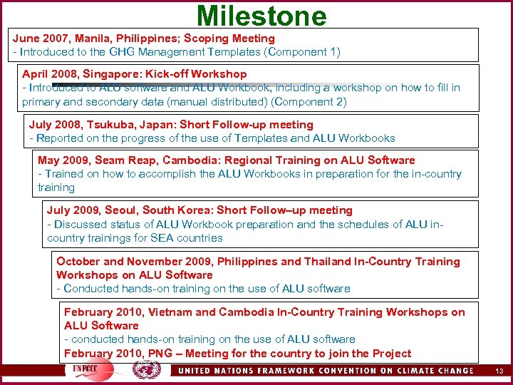 Milestone June 2007, Manila, Philippines; Scoping Meeting - Introduced to the GHG Management Templates