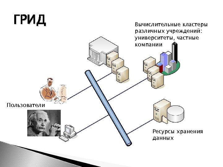 ГРИД Вычислительные кластеры различных учреждений: университеты, частные компании Пользователи Ресурсы хранения данных