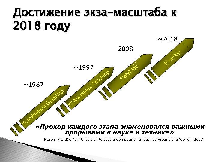Достижение экза-масштаба к 2018 году ~2018 2008 ~1997 a ~1987 ый в чи op