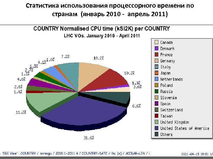 Статистика использования процессорного времени по странам (январь 2010 - апрель 2011) 21 21