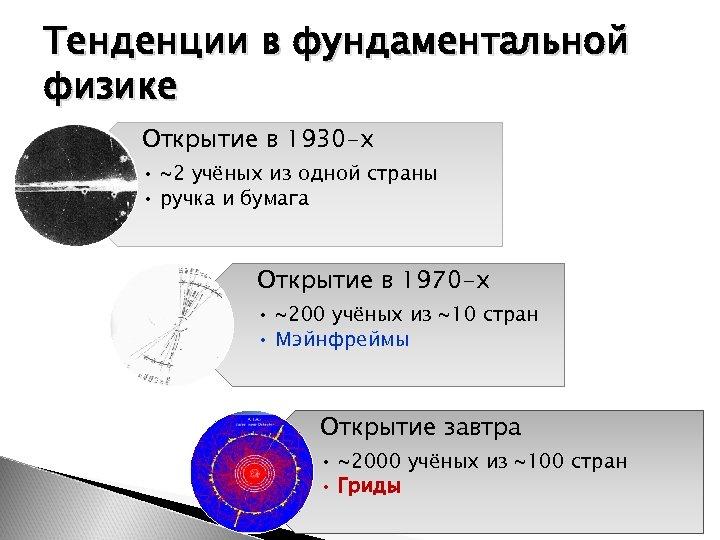 Тенденции в фундаментальной физике Открытие в 1930 -х • ~2 учёных из одной страны