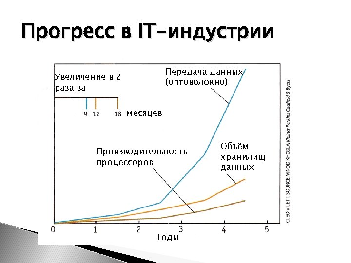 Прогресс в IT-индустрии Передача данных (оптоволокно) Увеличение в 2 раза за месяцев Производительность процессоров