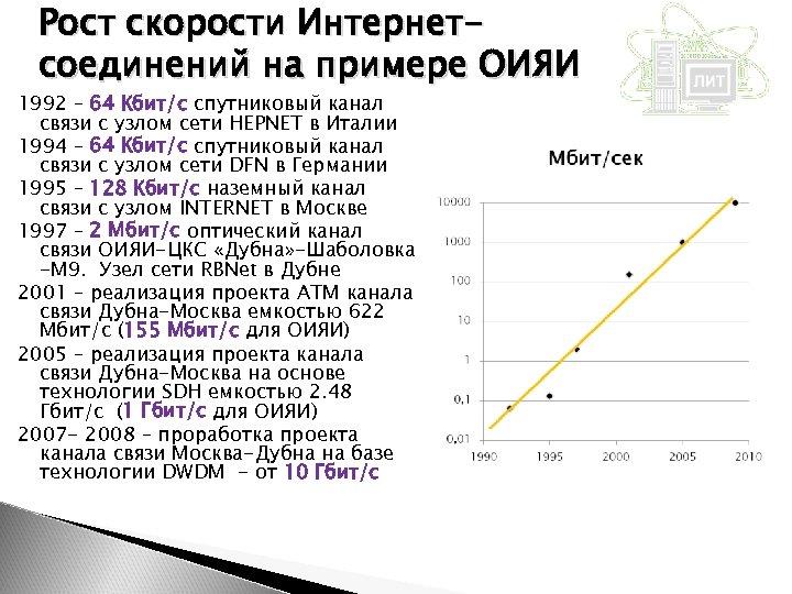 Рост скорости Интернетсоединений на примере ОИЯИ 1992 – 64 Кбит/с спутниковый канал связи с