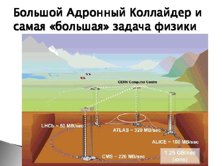 Большой Адронный Коллайдер и самая «большая» задача физики Научная школа 1. 25 GB/sec (ions)