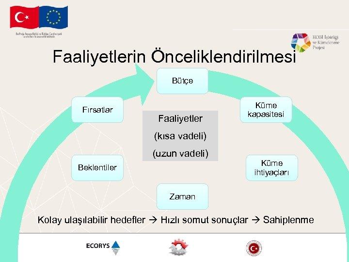 Faaliyetlerin Önceliklendirilmesi Bütçe Fırsatlar Faaliyetler Küme kapasitesi (kısa vadeli) (uzun vadeli) Beklentiler Küme ihtiyaçları