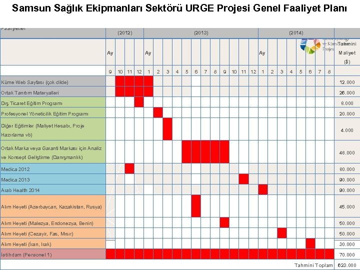 Samsun Sağlık Ekipmanları Sektörü URGE Projesi Genel Faaliyet Planı Yıl 1 Yıl 2 Yıl