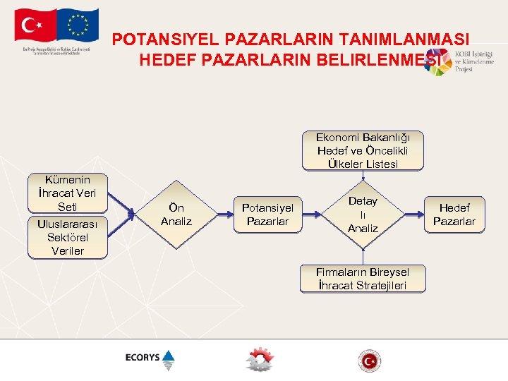 POTANSIYEL PAZARLARIN TANIMLANMASI HEDEF PAZARLARIN BELIRLENMESI Ekonomi Bakanlığı Hedef ve Öncelikli Ülkeler Listesi Kümenin