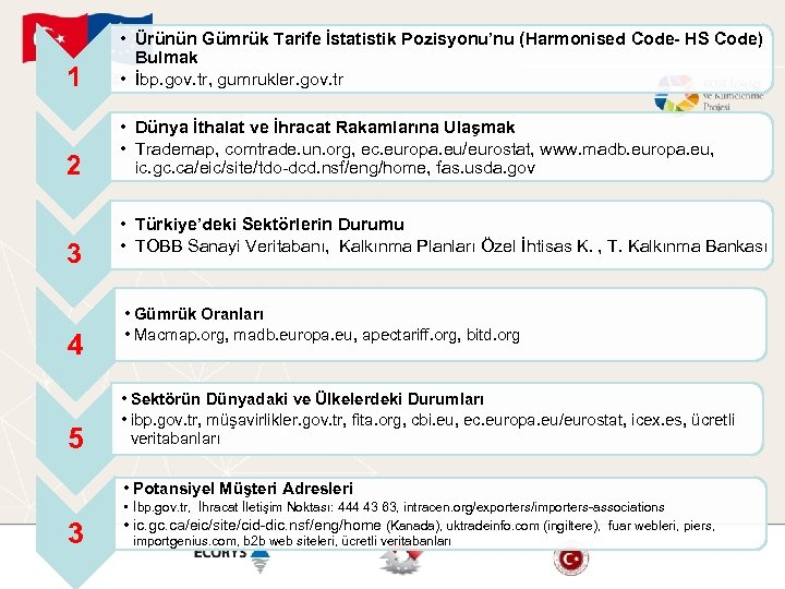 1 • Ürünün Gümrük Tarife İstatistik Pozisyonu'nu (Harmonised Code- HS Code) Bulmak • İbp.